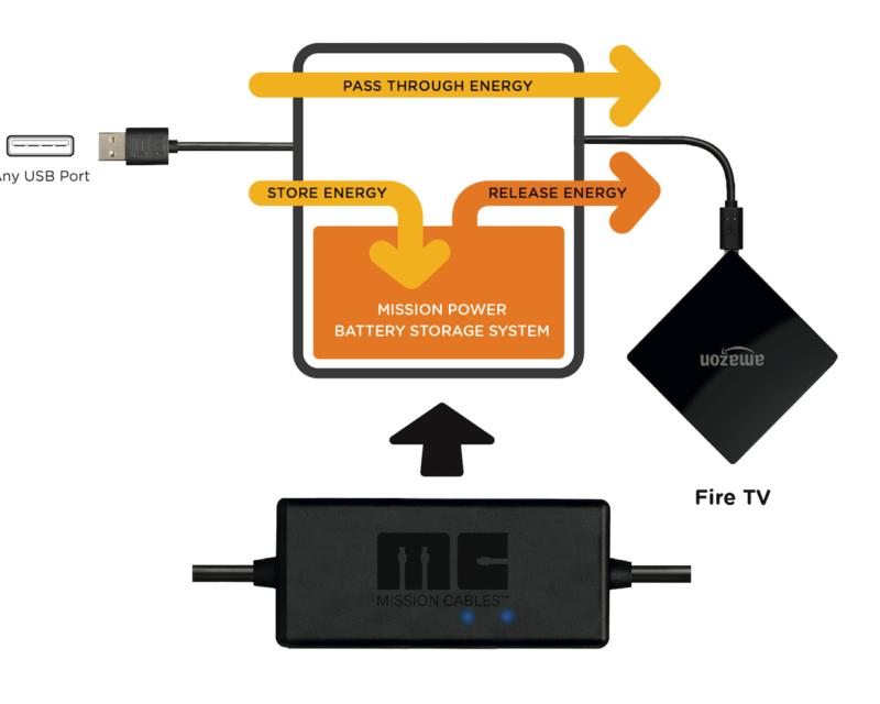 FTV Advanced Tech v2