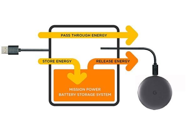 Advanced Power Circuitry